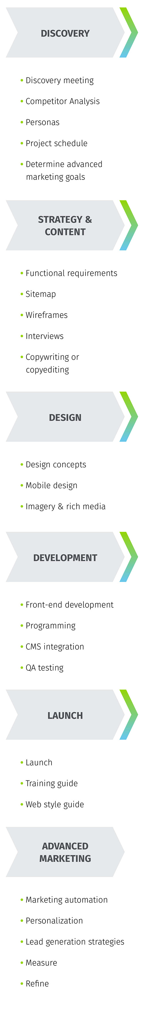 Our approach to enterprise web development includes discovery, strategy and content development, design, development, launch and advanced marketing.