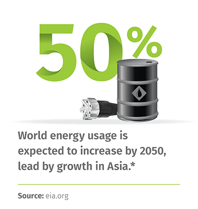 50%: World energy usage is expected to increase by 2050, lead by growth in Asia. * | Source: eia.org