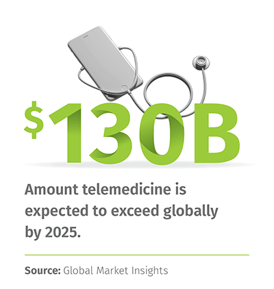 $130 Billion: Amount telemedicine is expected to exceed globallyl by 2025. | Source: Global Market Insights