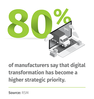 80% of manufacturers say that digital transformation has become a higher strategic priority. | Source: RSM