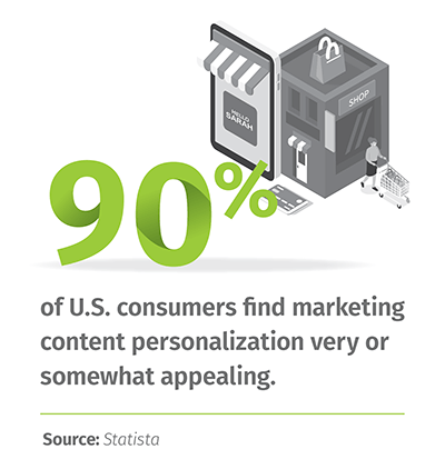 90% of U.S. consumers find marketing content personalization very or somewhat appealing. | Source: Statista