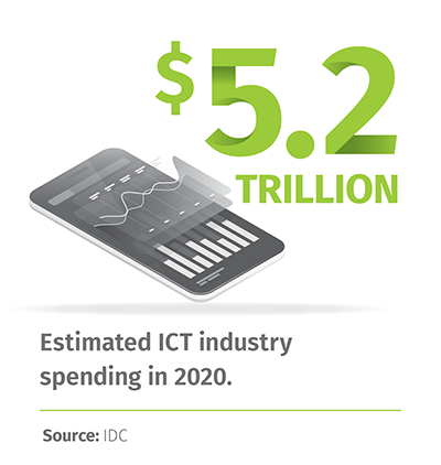 $5.2 Trillion: Estimated ICT industry spending in 2020. | Source: IDC