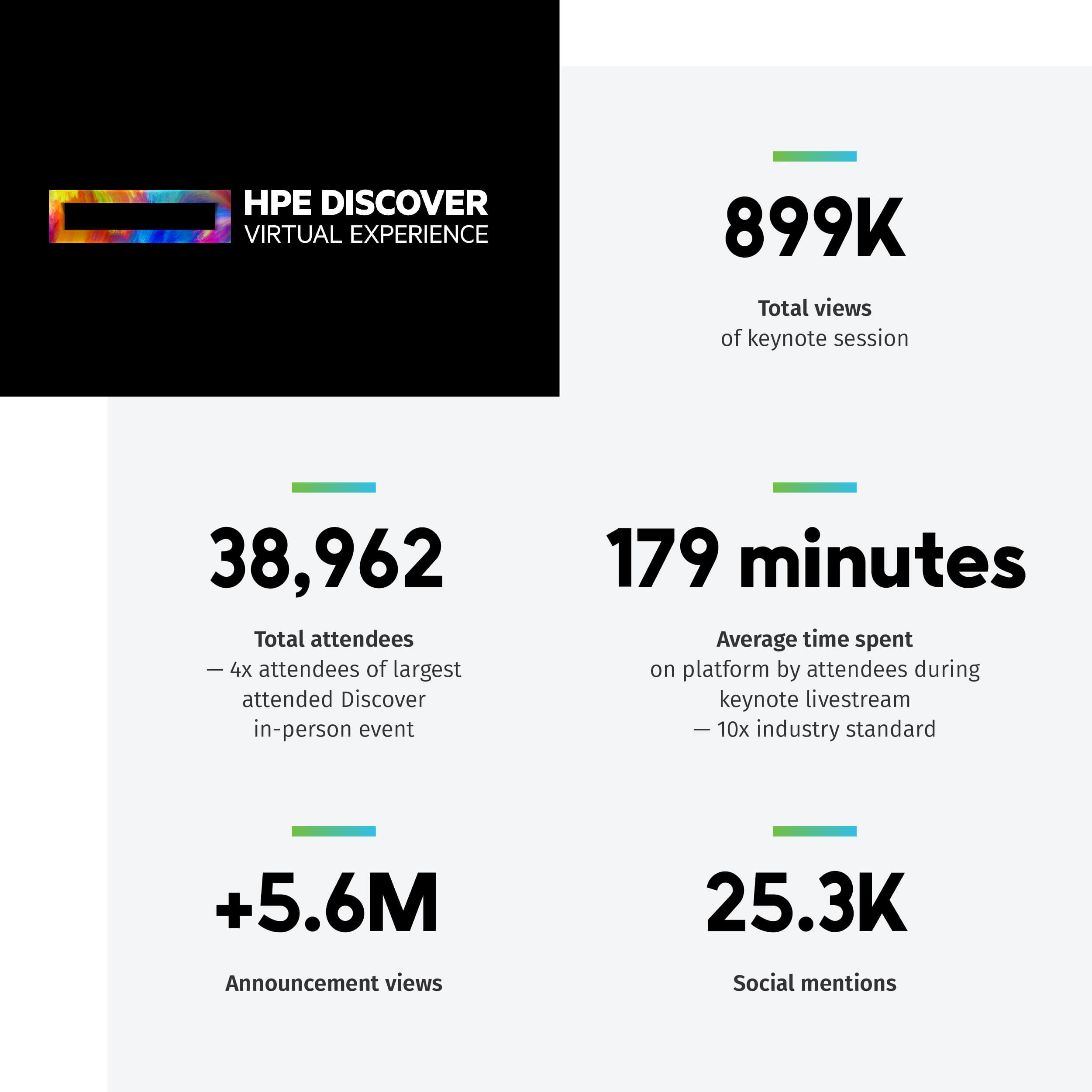 HPE Discover Virtual Experience 2020 results: 38,962  Total attendees—4x the most-attended Discover in-person event  179 minutes Average time spent on platform by attendees during keynote livestream—10x industry standard  899K Total views of keynote session  +5.6M Announcement views  25.3K Social mentions